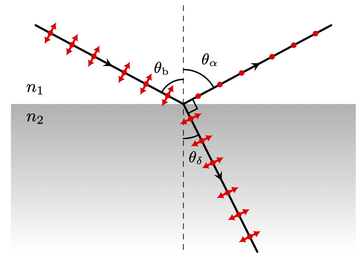 brewster-angle