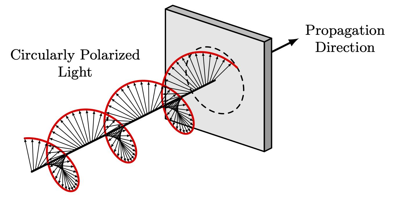 cyclic-polarization