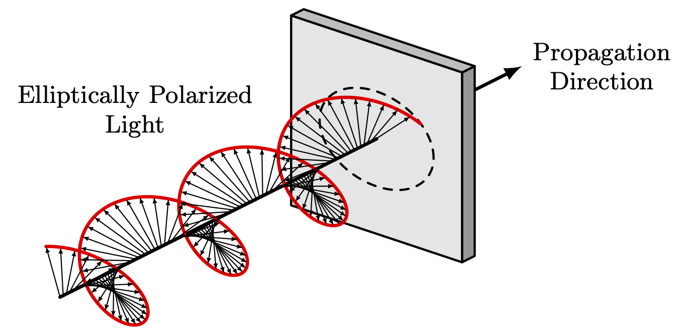 elliptical-polarization