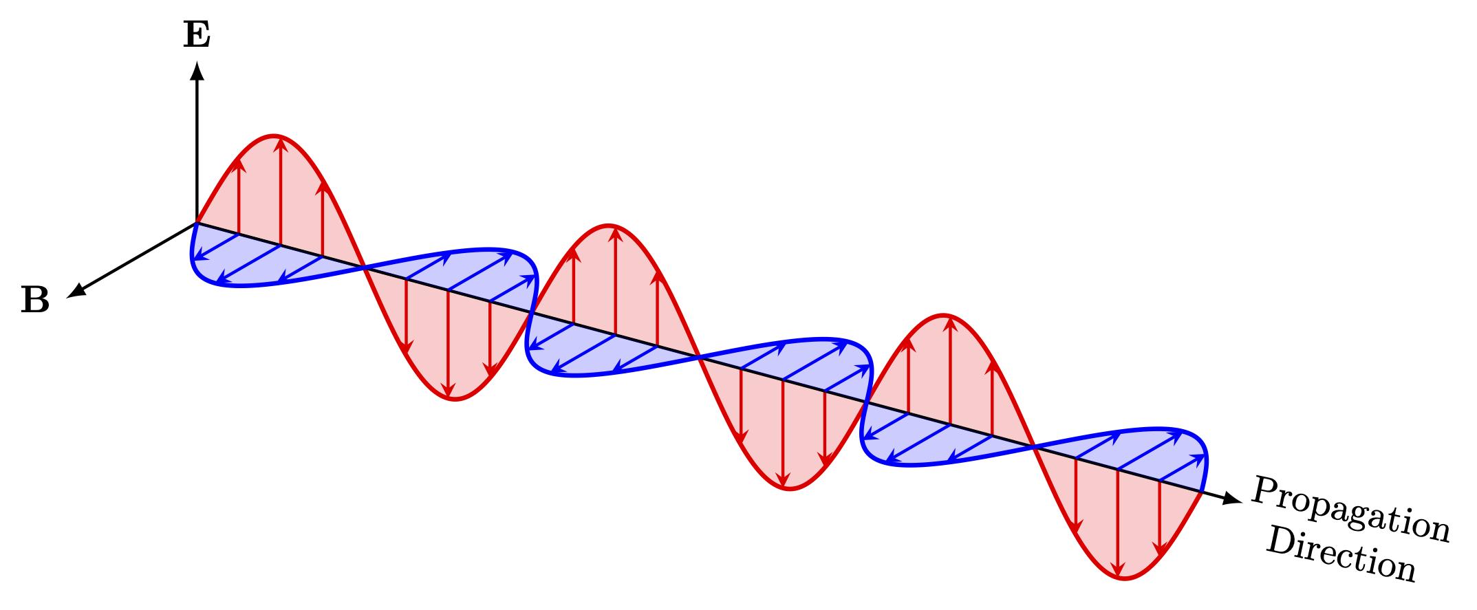 emw-propagation