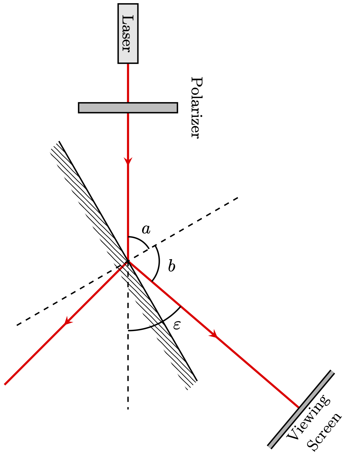 finding-brewster-angle
