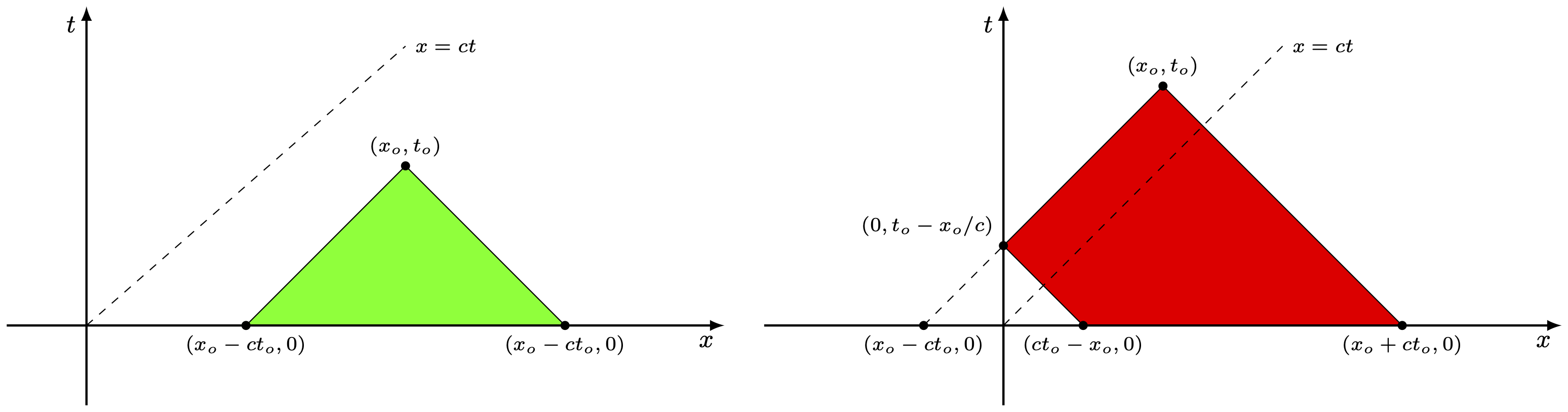 graph-from-diffential-equations