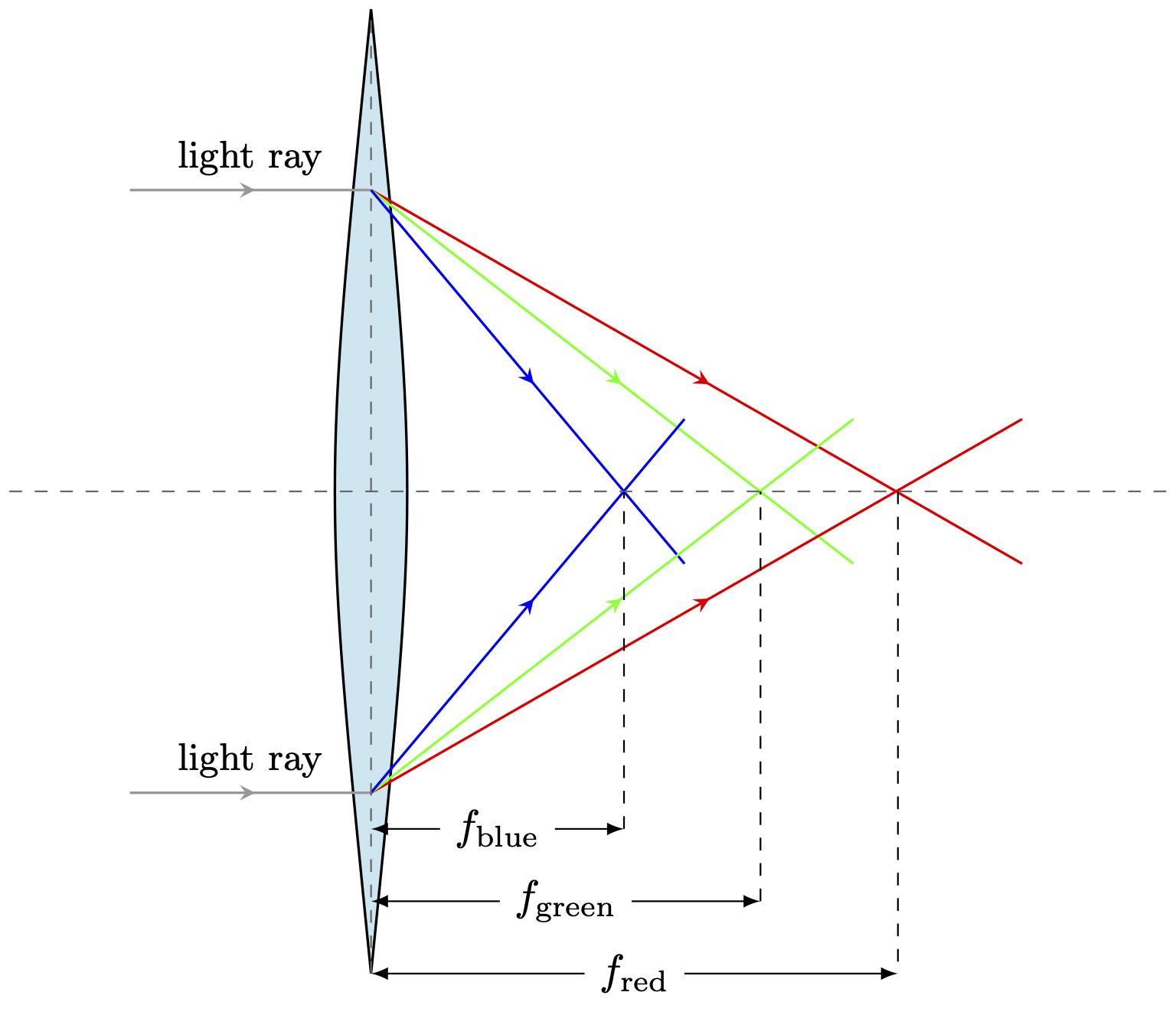 lens-colors