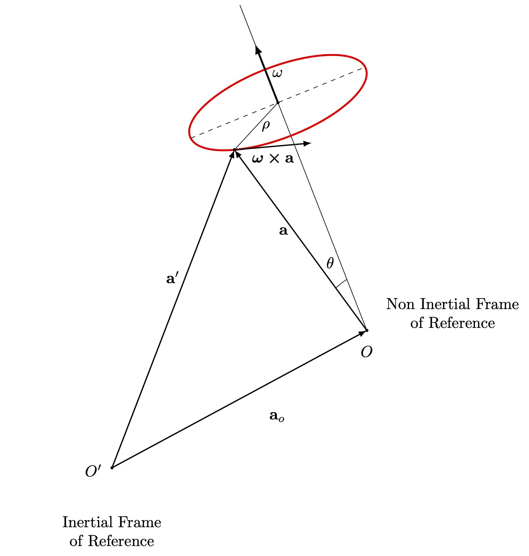non-inertial-for_2