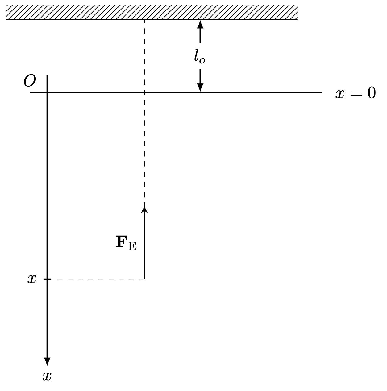oscillation-graph