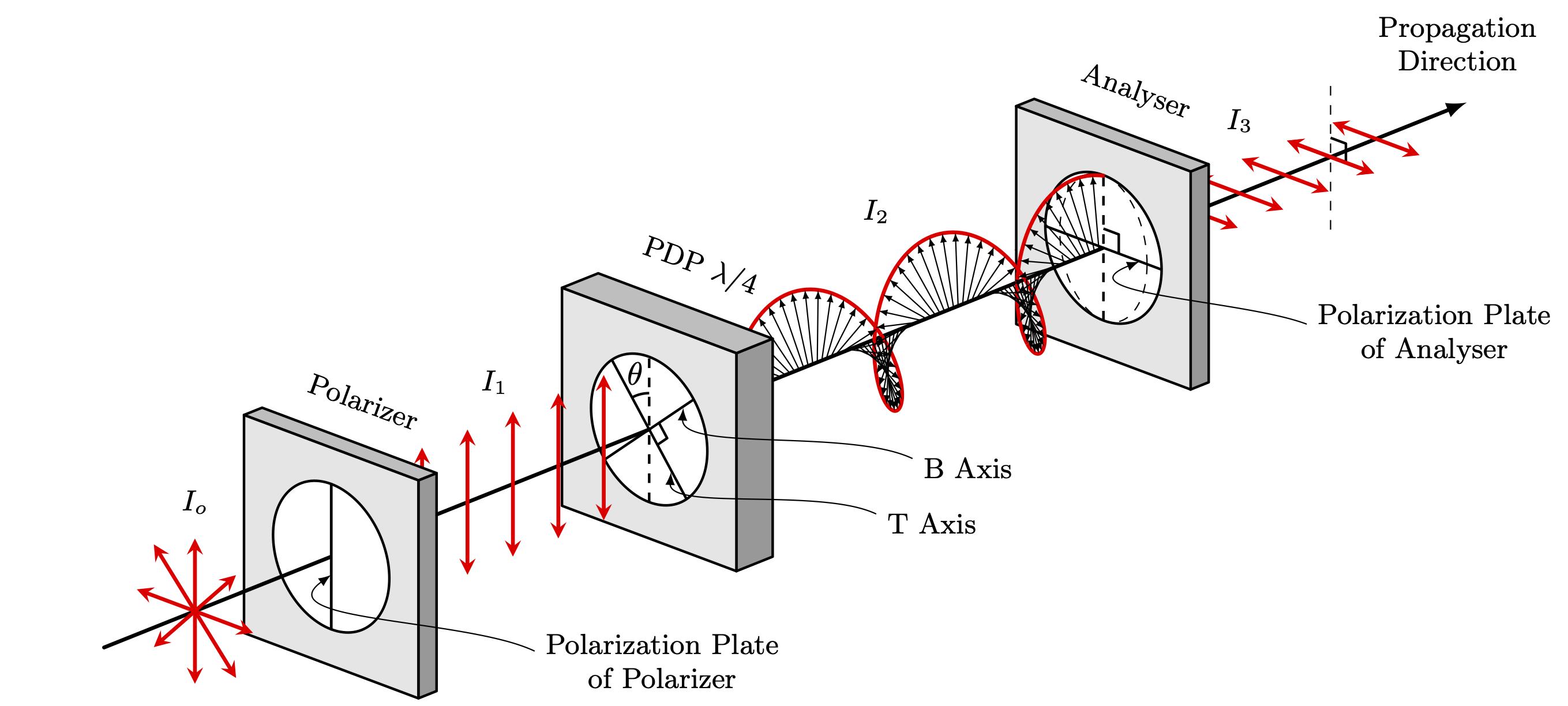 phase-delay-plate-pdp