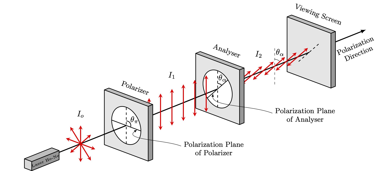 polarizer-analyzer