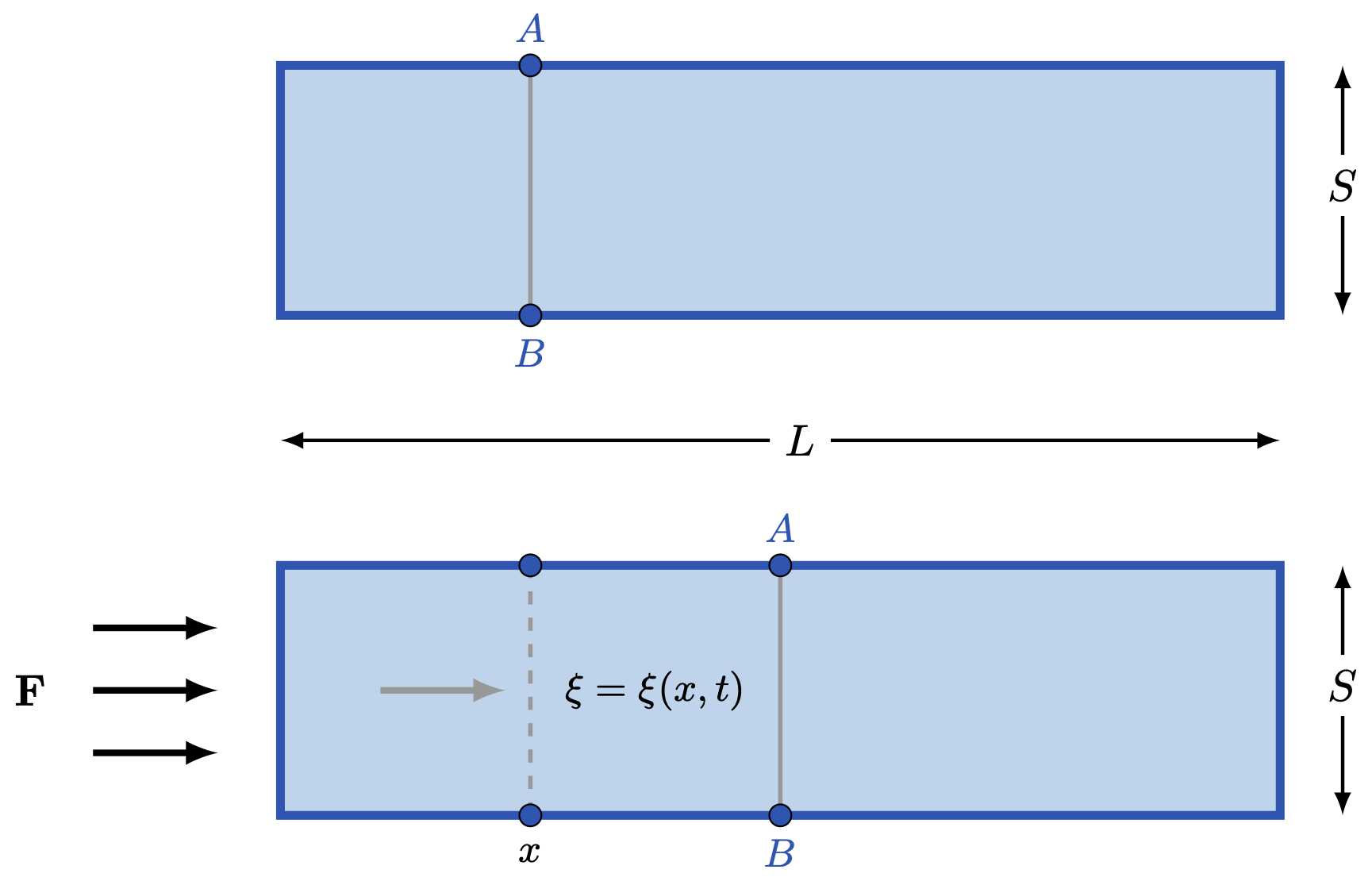 rod-oscillation