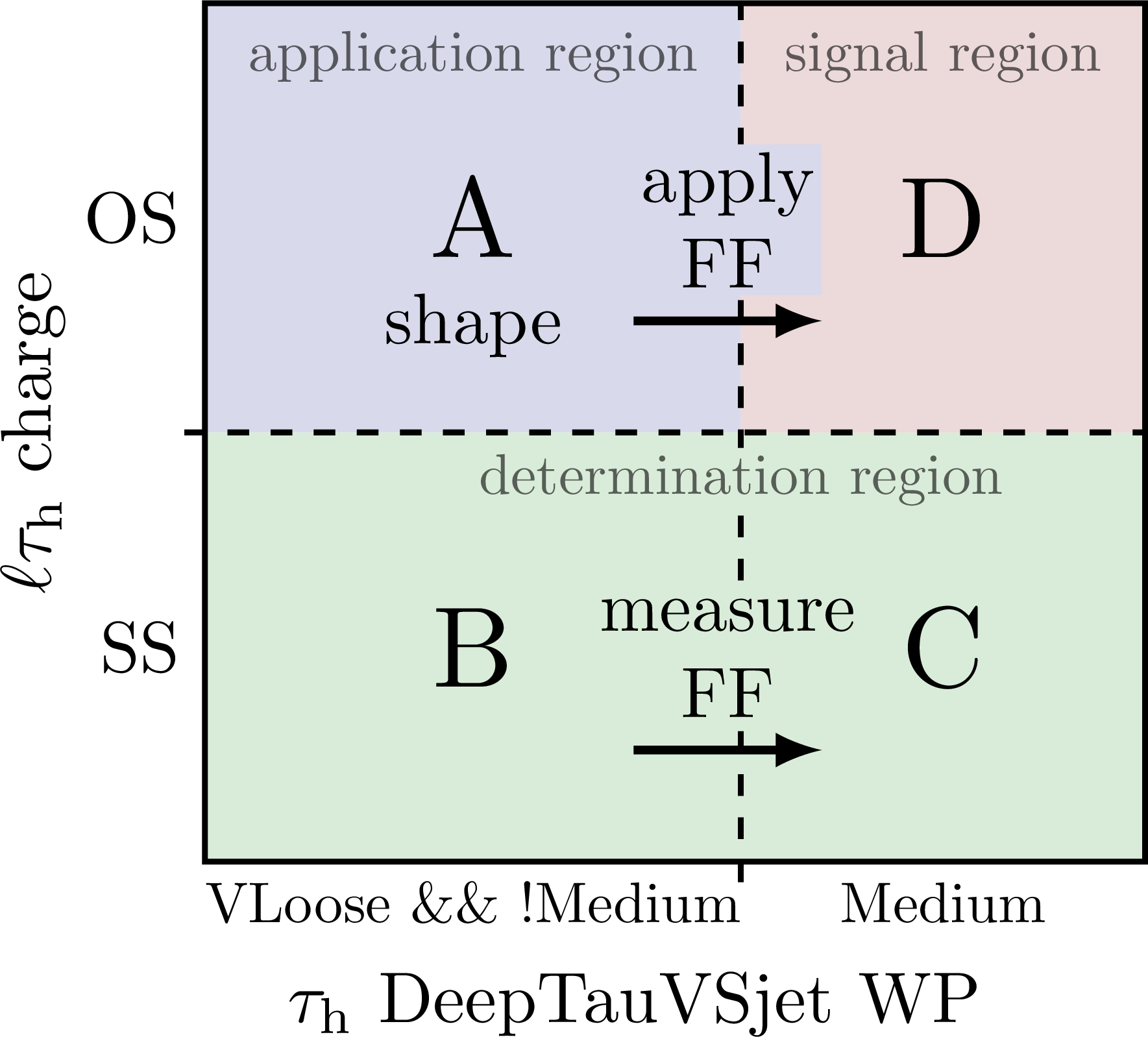 control_region_abcd-001.png