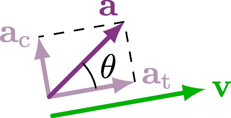 dynamics_acceleration-004.png