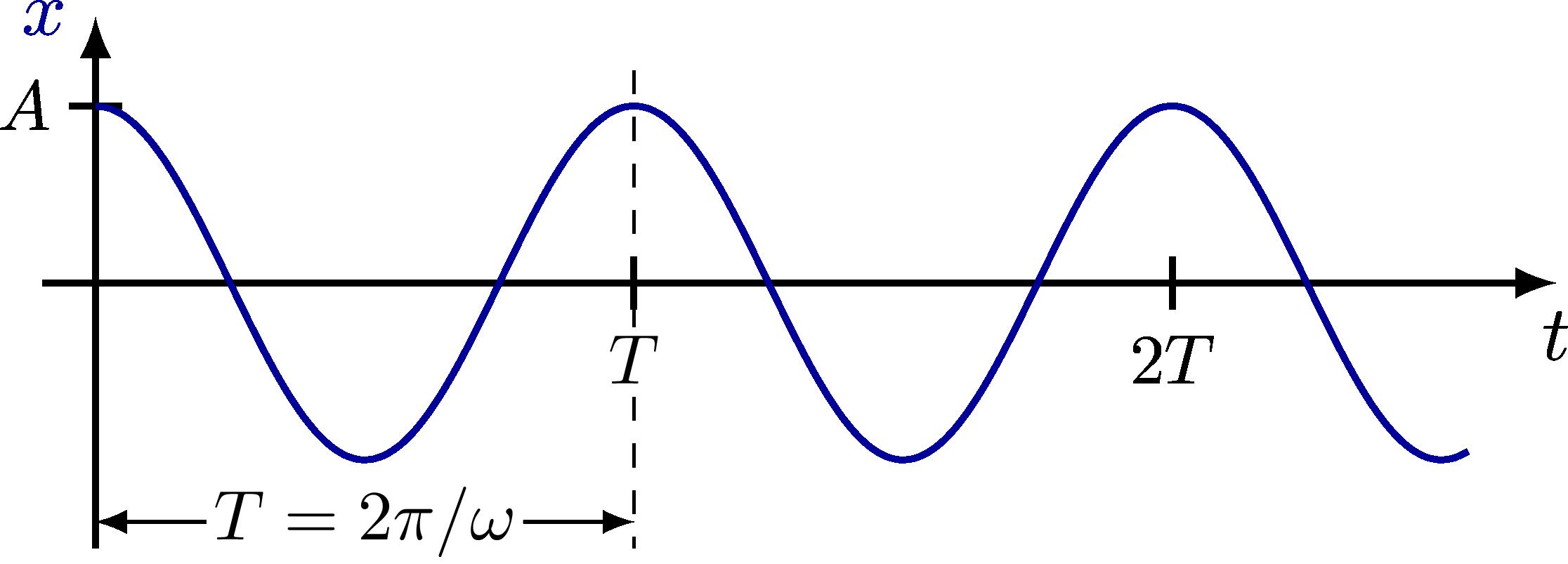 dynamics_oscillator-003.png
