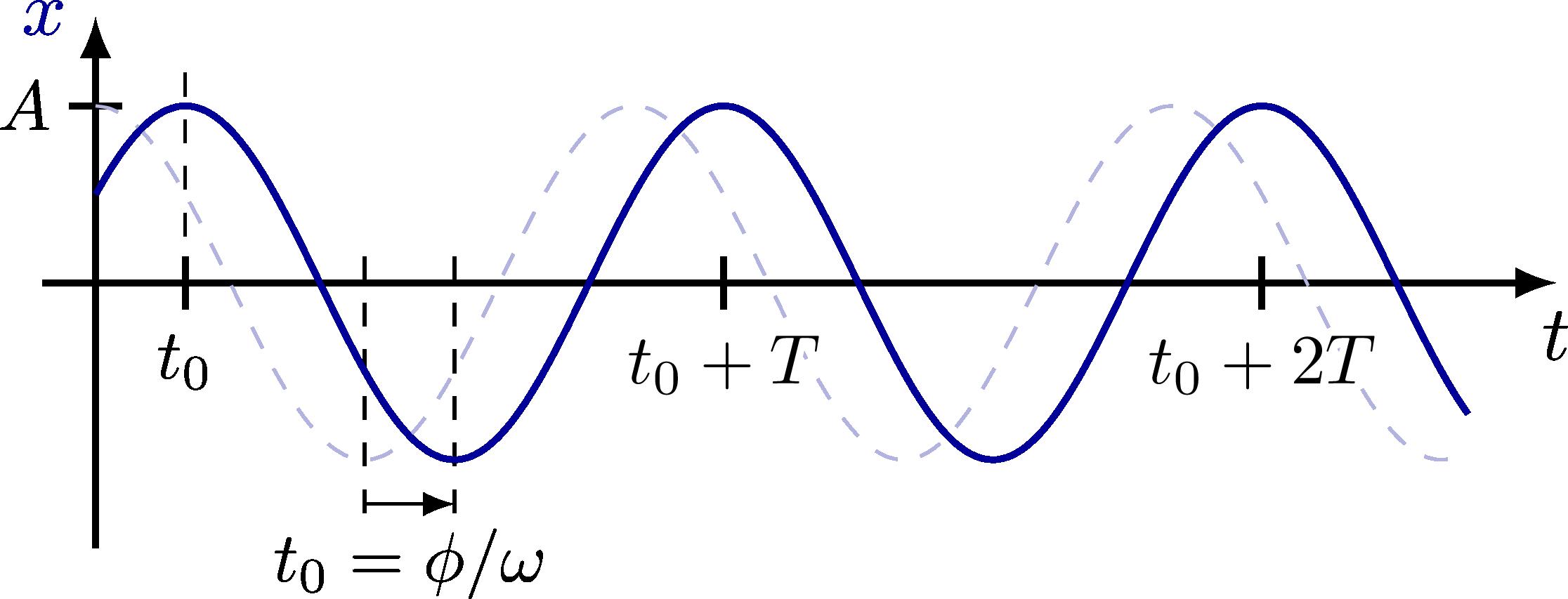 dynamics_oscillator-004.png
