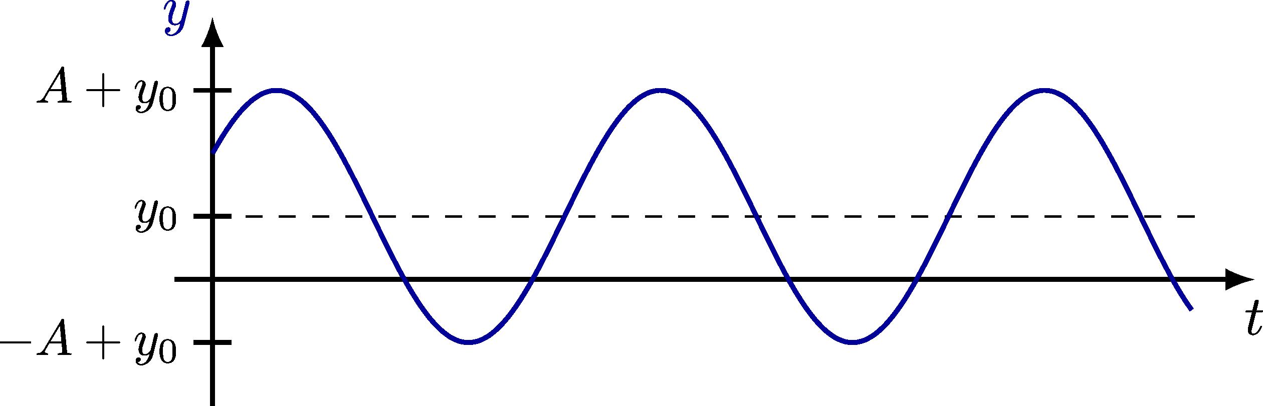dynamics_oscillator-005.png