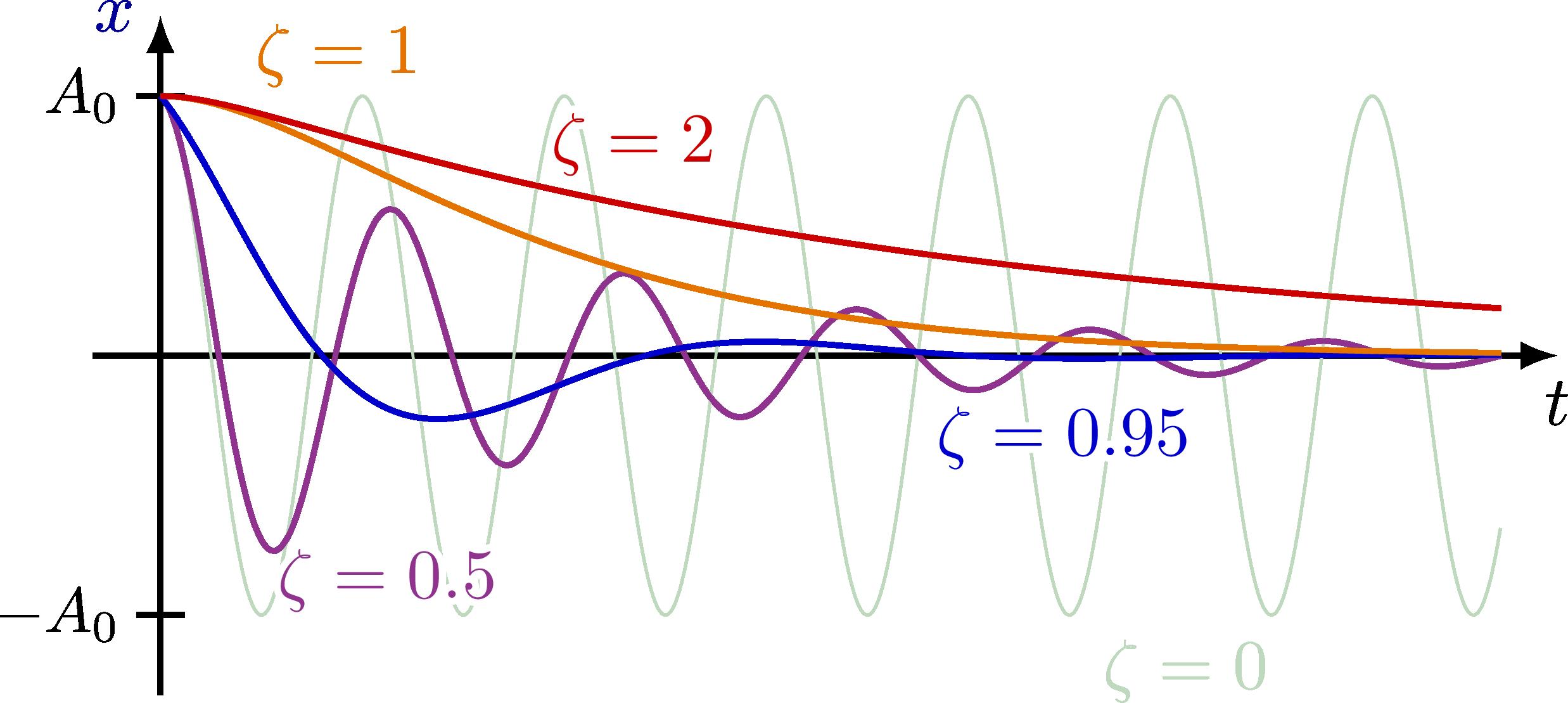 dynamics_oscillator-007.png