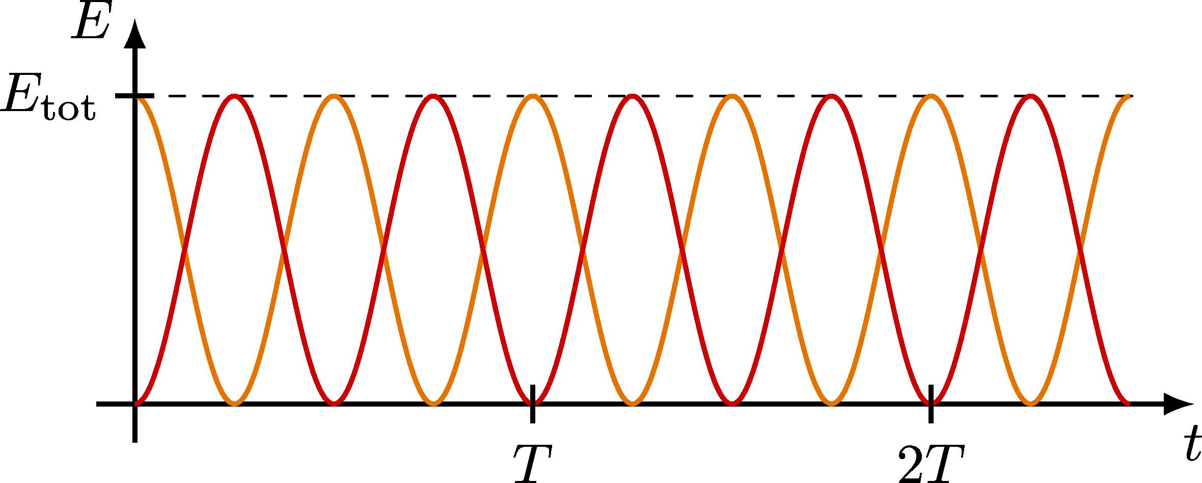 dynamics_oscillator-009.png