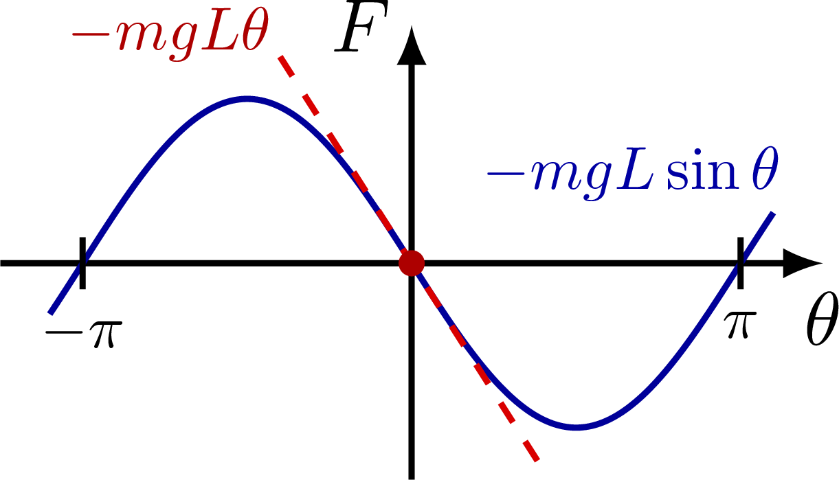 dynamics_oscillator_approximation-001.png