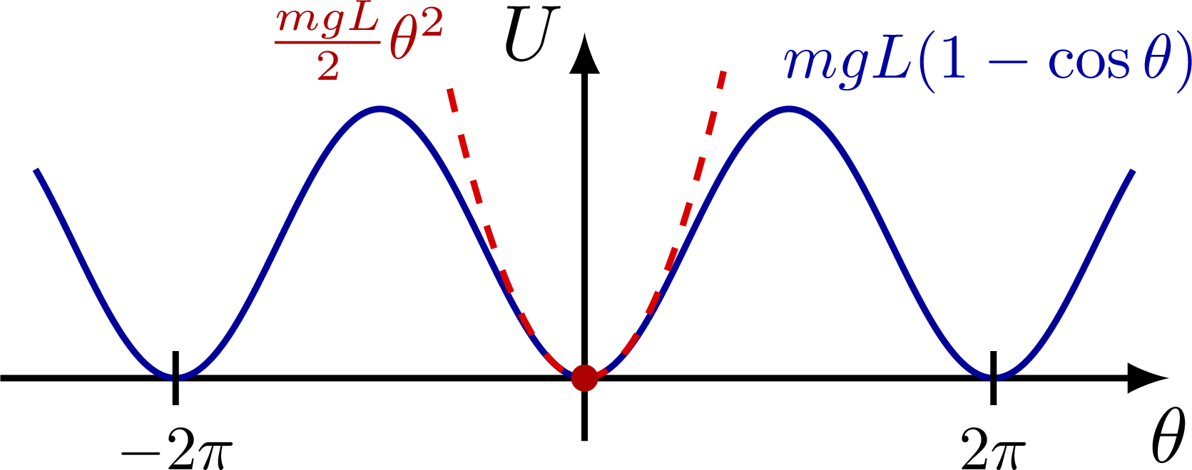 dynamics_oscillator_approximation-002.png