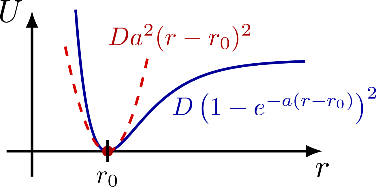 dynamics_oscillator_approximation-003.png