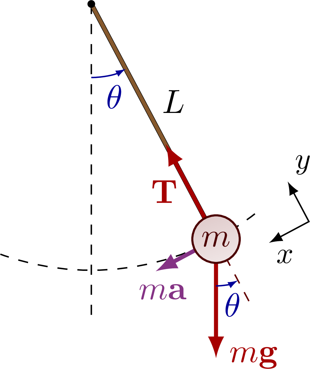 dynamics_pendulum-001.png