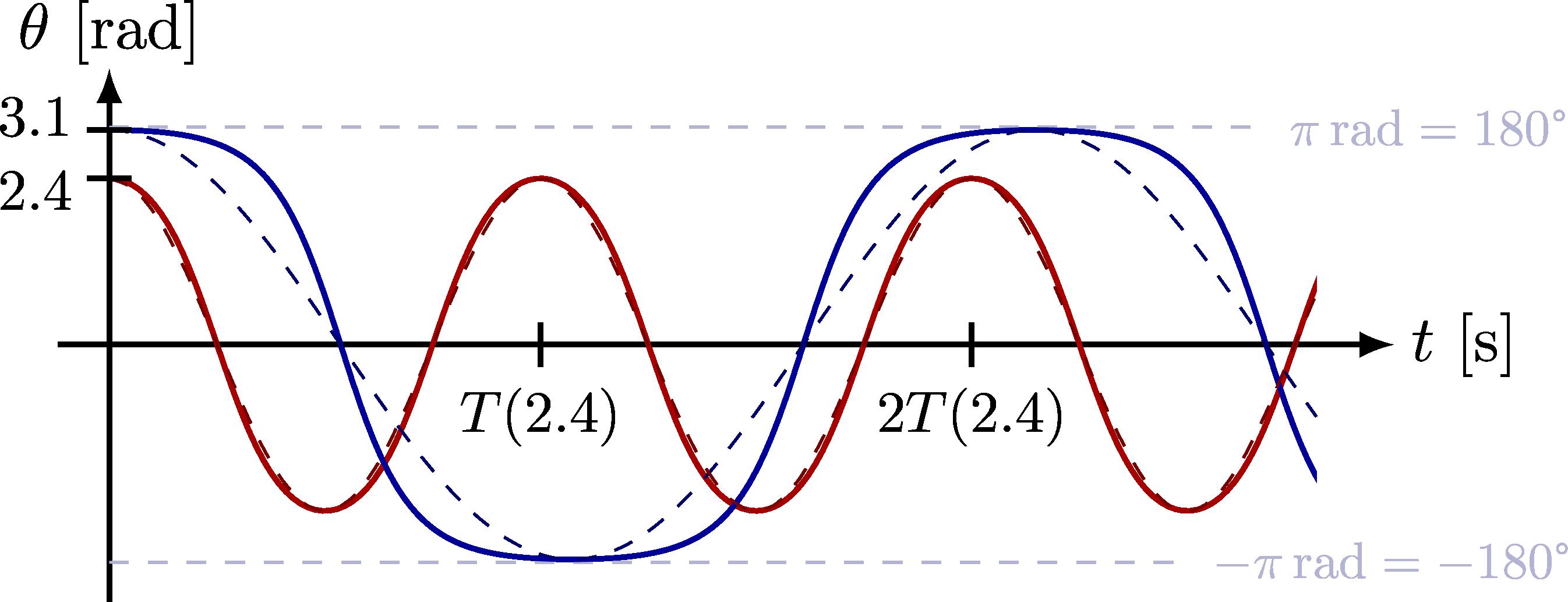 dynamics_pendulum-004.png