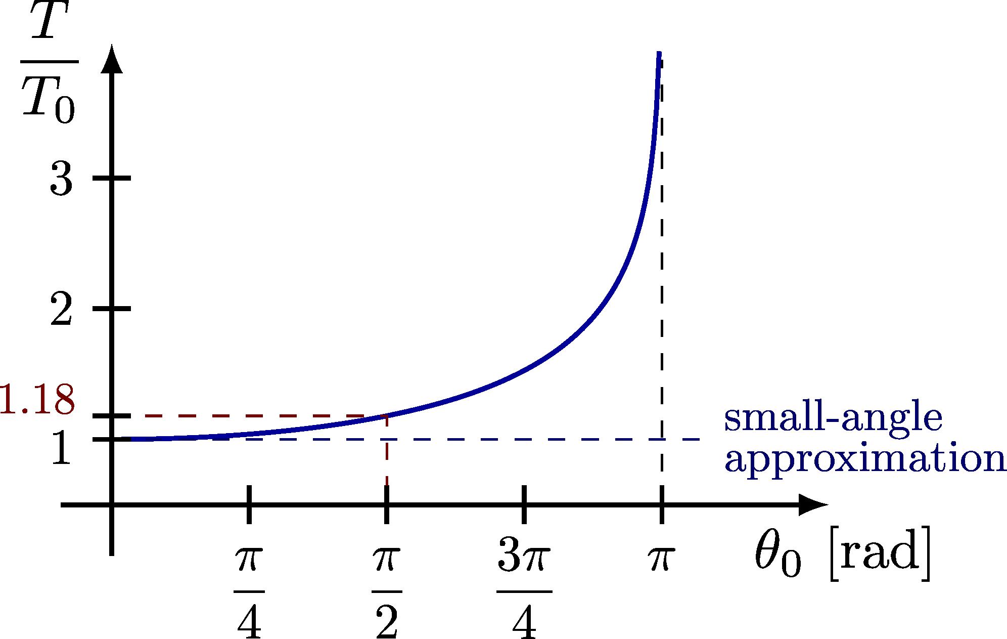 dynamics_pendulum-005.png