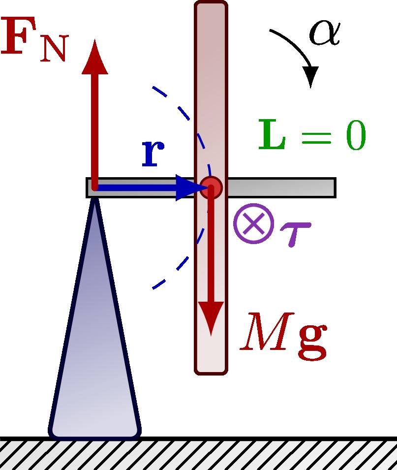 dynamics_precession-002.png