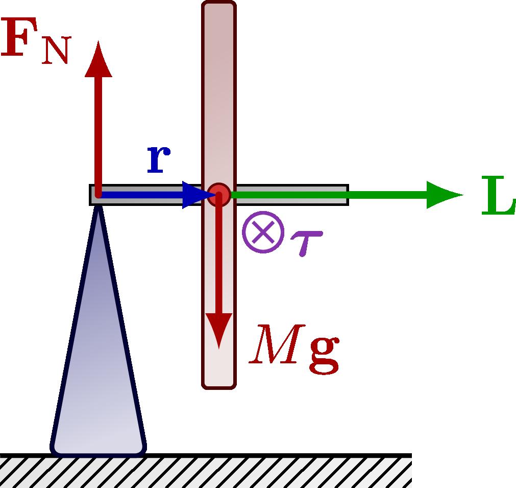 dynamics_precession-003.png