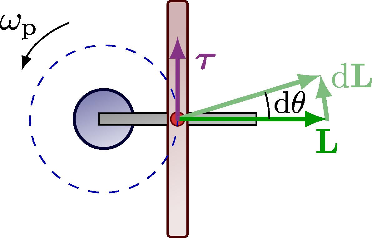 dynamics_precession-004.png