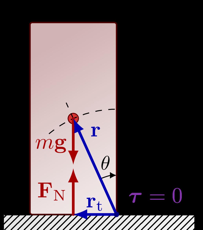 dynamics_stability_block-001.png