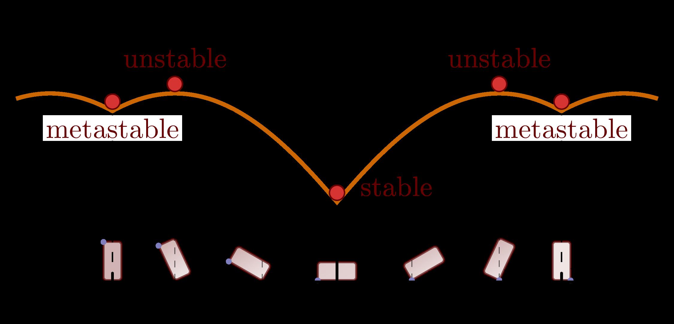dynamics_stability_block-005.png