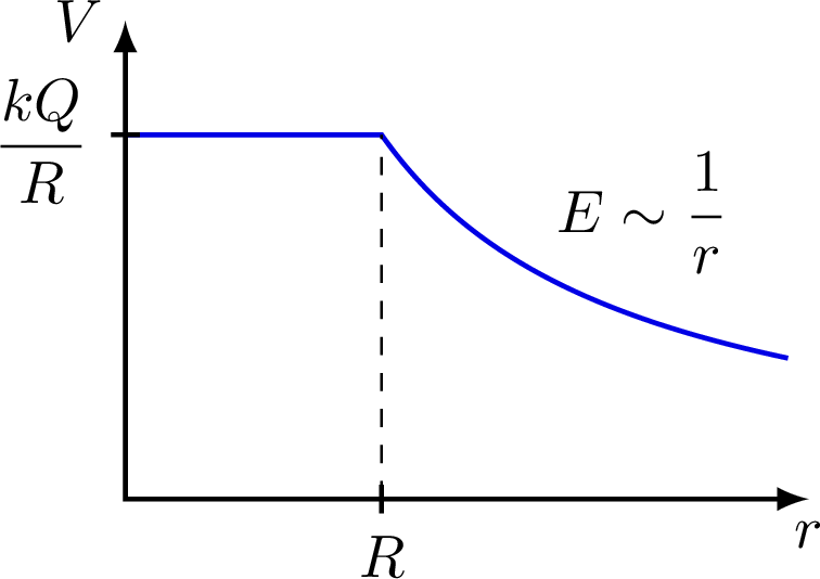 electric_potential_plots
