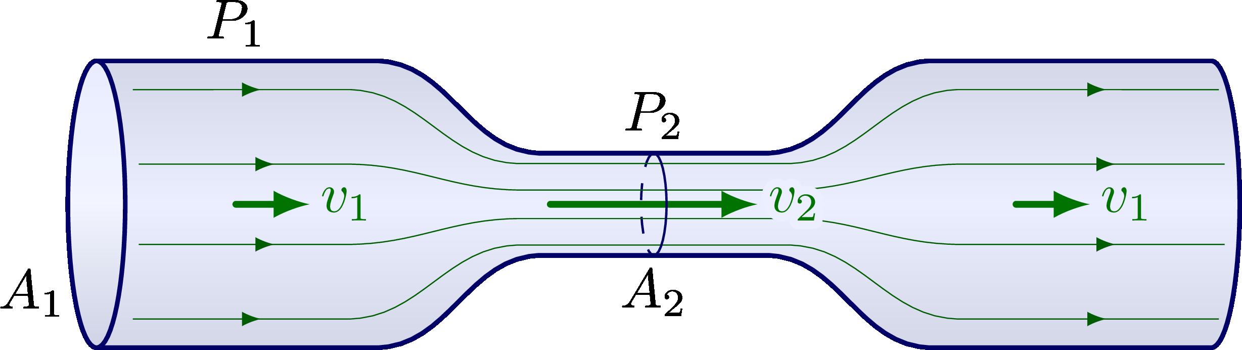 fluid_dynamics_bernouilli-003.png