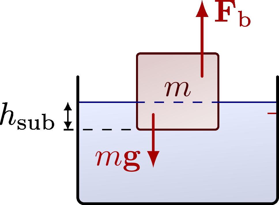 fluid_dynamics_buoyancy-003.png