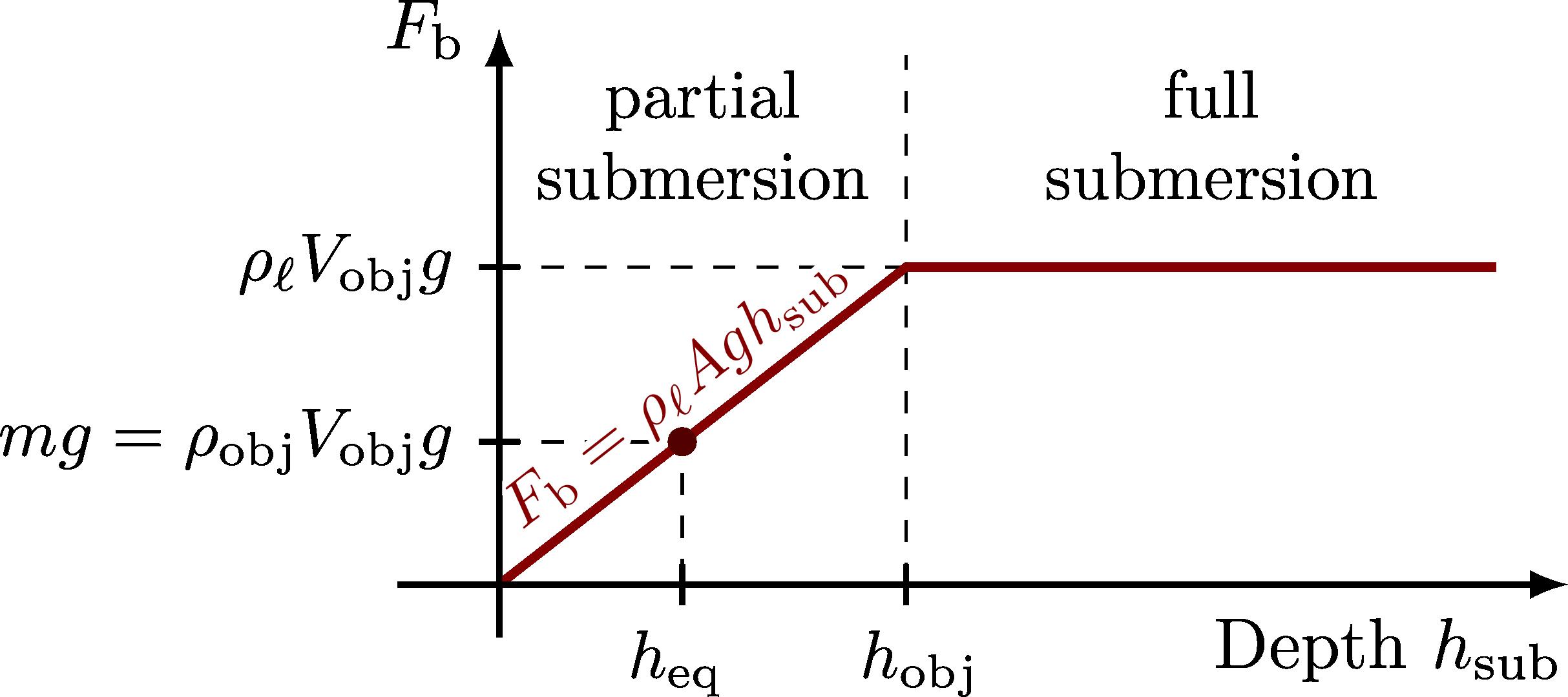 fluid_dynamics_buoyancy-006.png
