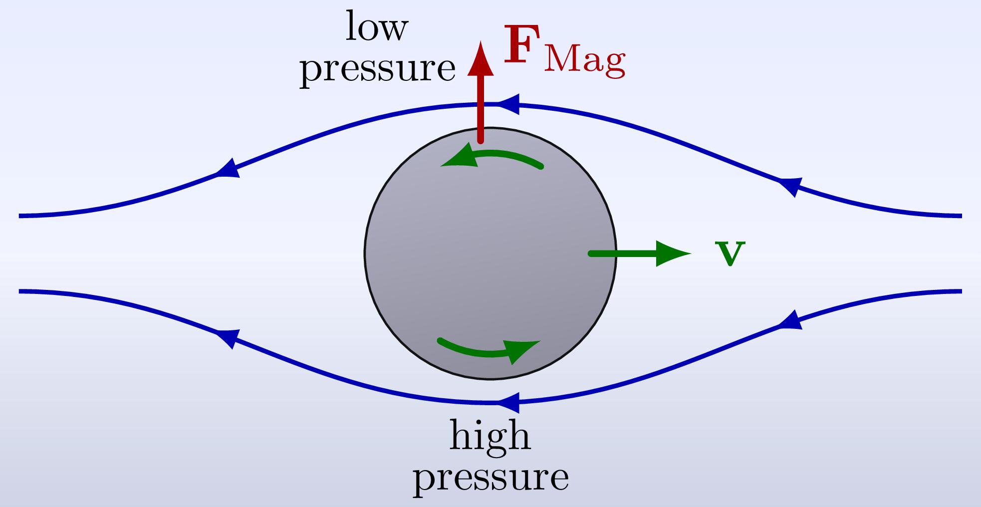 fluid_dynamics_magnus-001.png