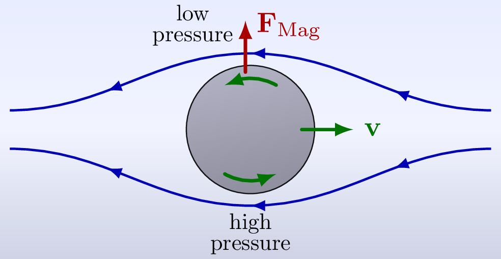 fluid_dynamics_magnus