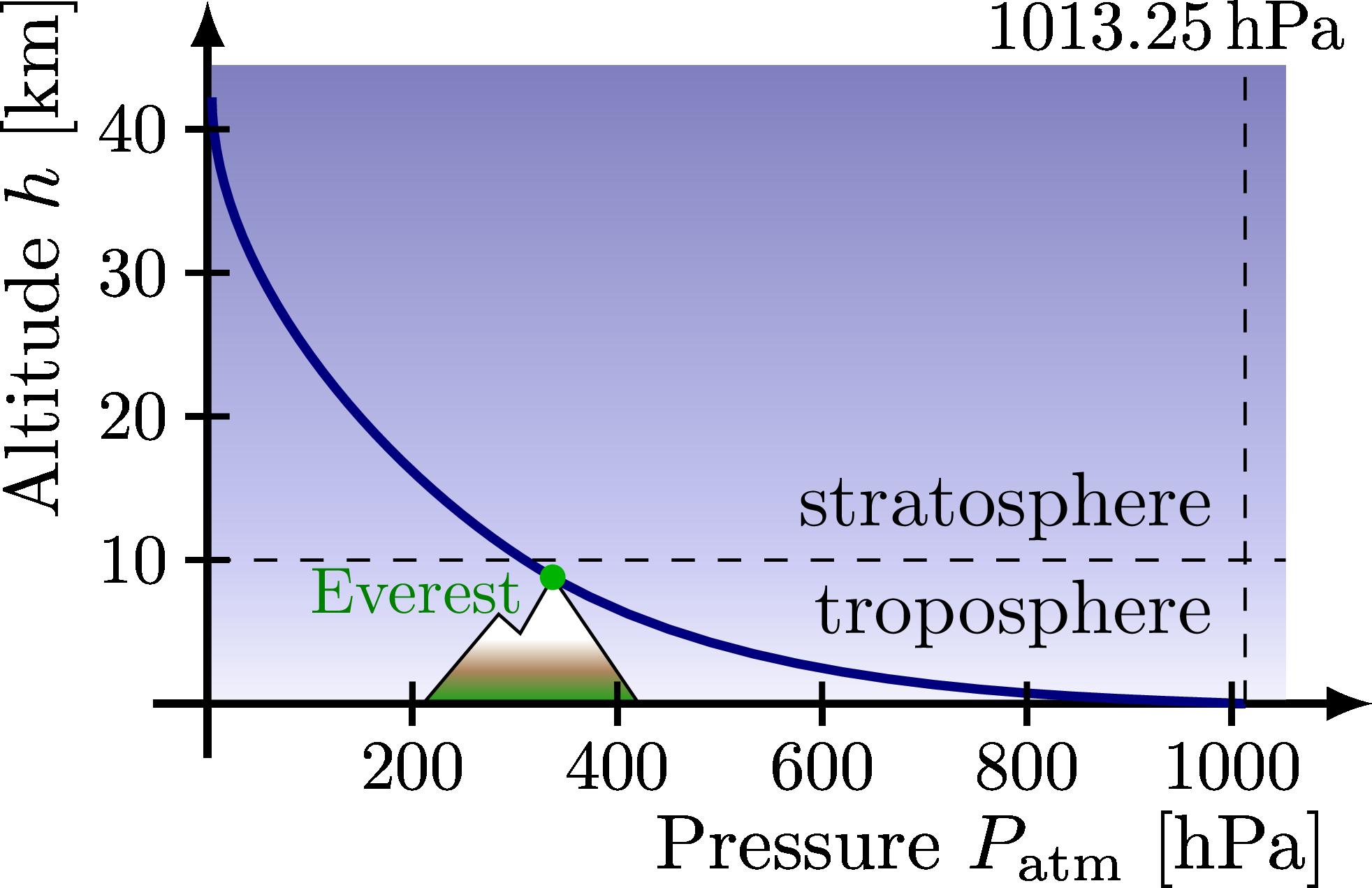fluid_dynamics_pressure_altitude-001.png
