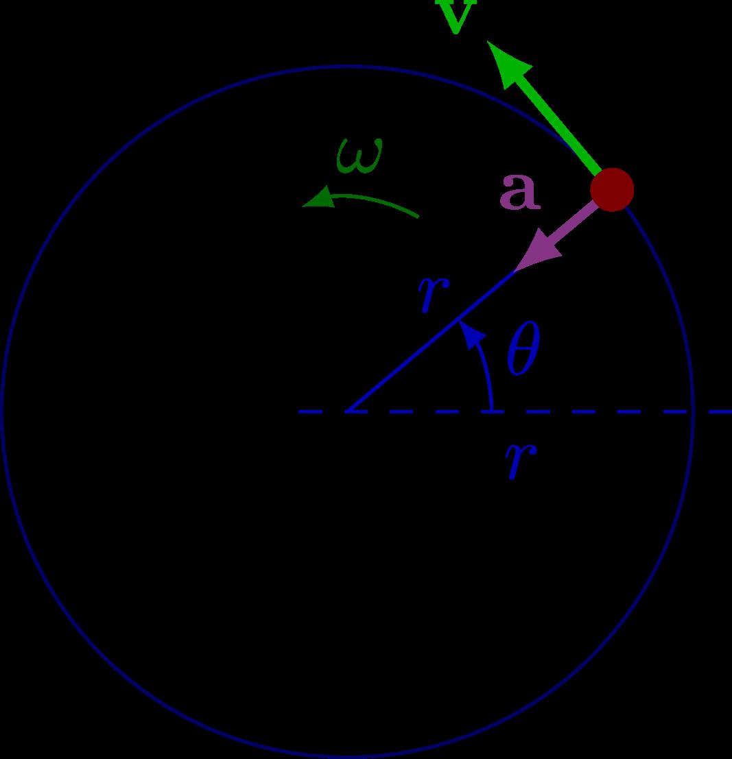 kinematics_circular-001.png