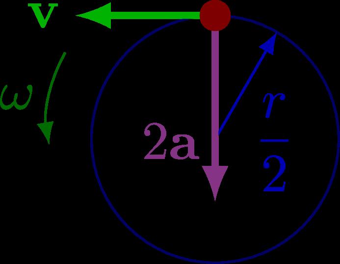 kinematics_circular-003.png