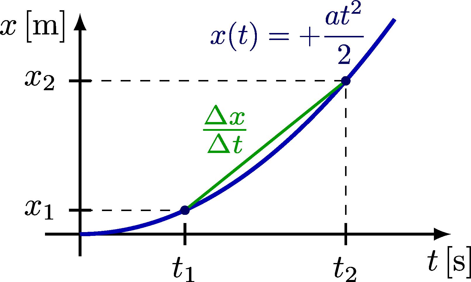 kinematics_curves-003.png