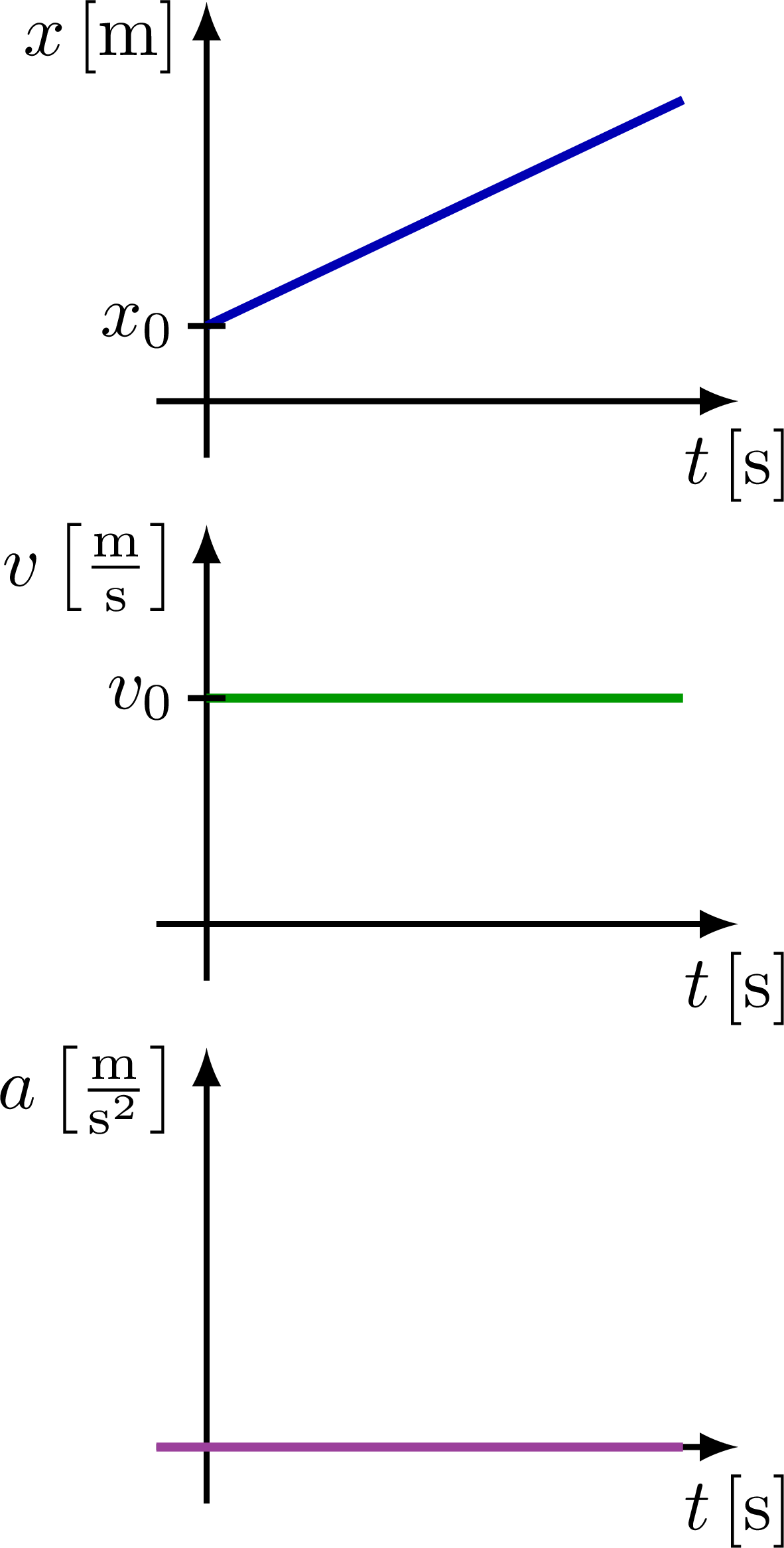 kinematics_curves_xva-002.png