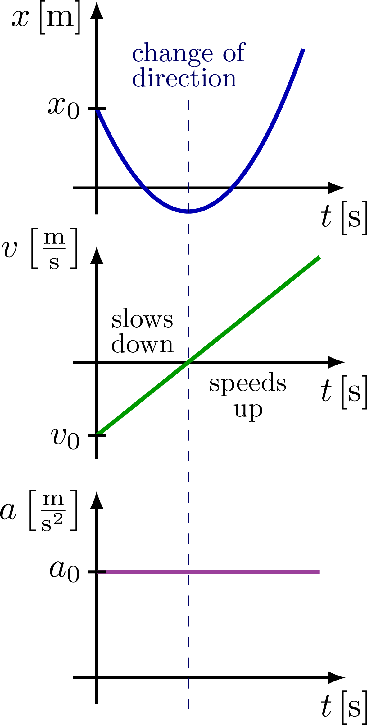 kinematics_curves_xva-004.png