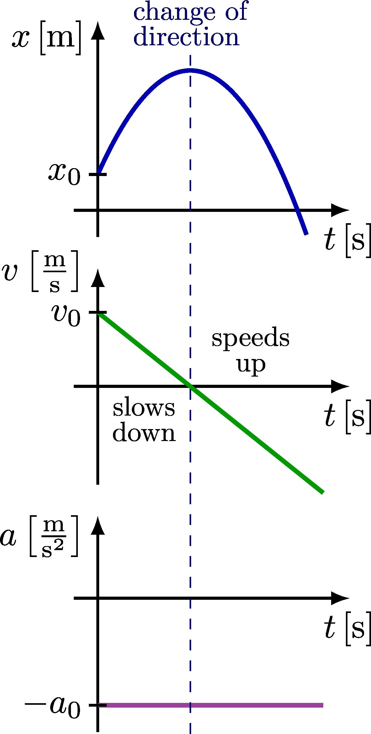 kinematics_curves_xva-005.png