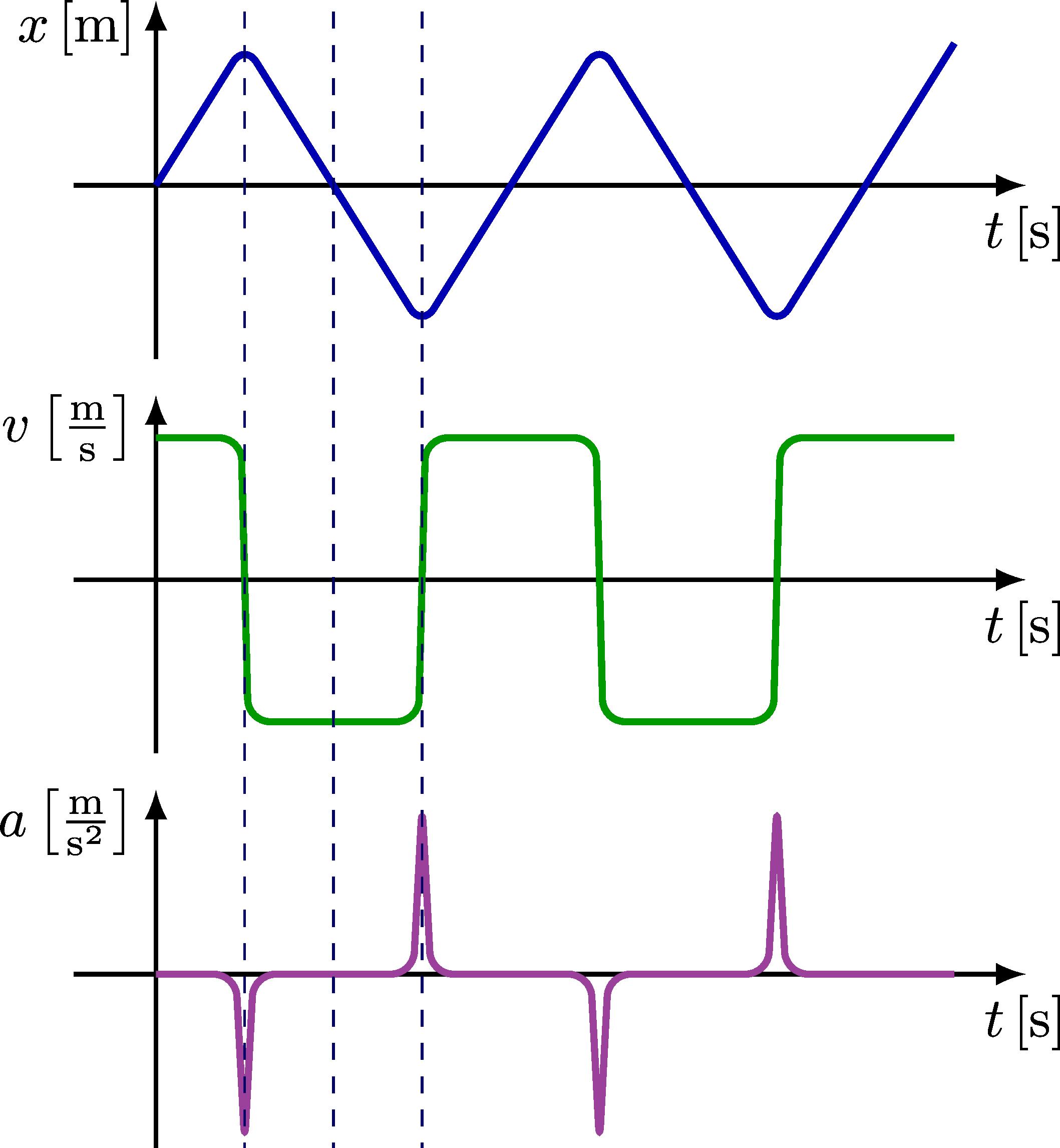 kinematics_curves_xva-007.png