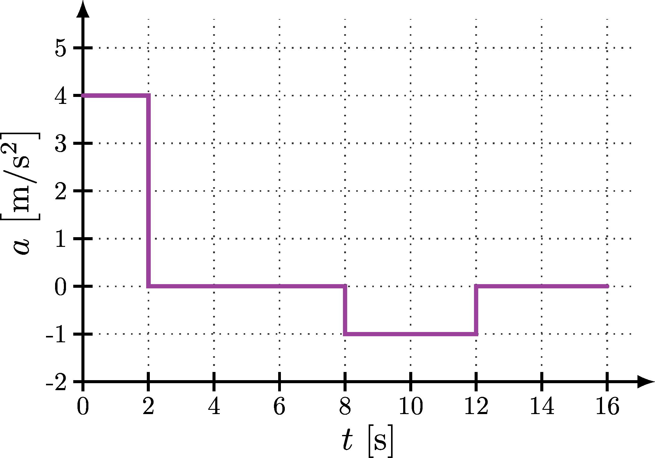 kinematics_graph-002.png