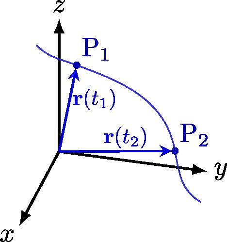 kinematics_motion