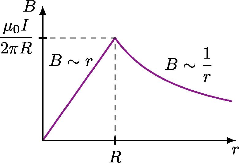 magnetic_field_plots
