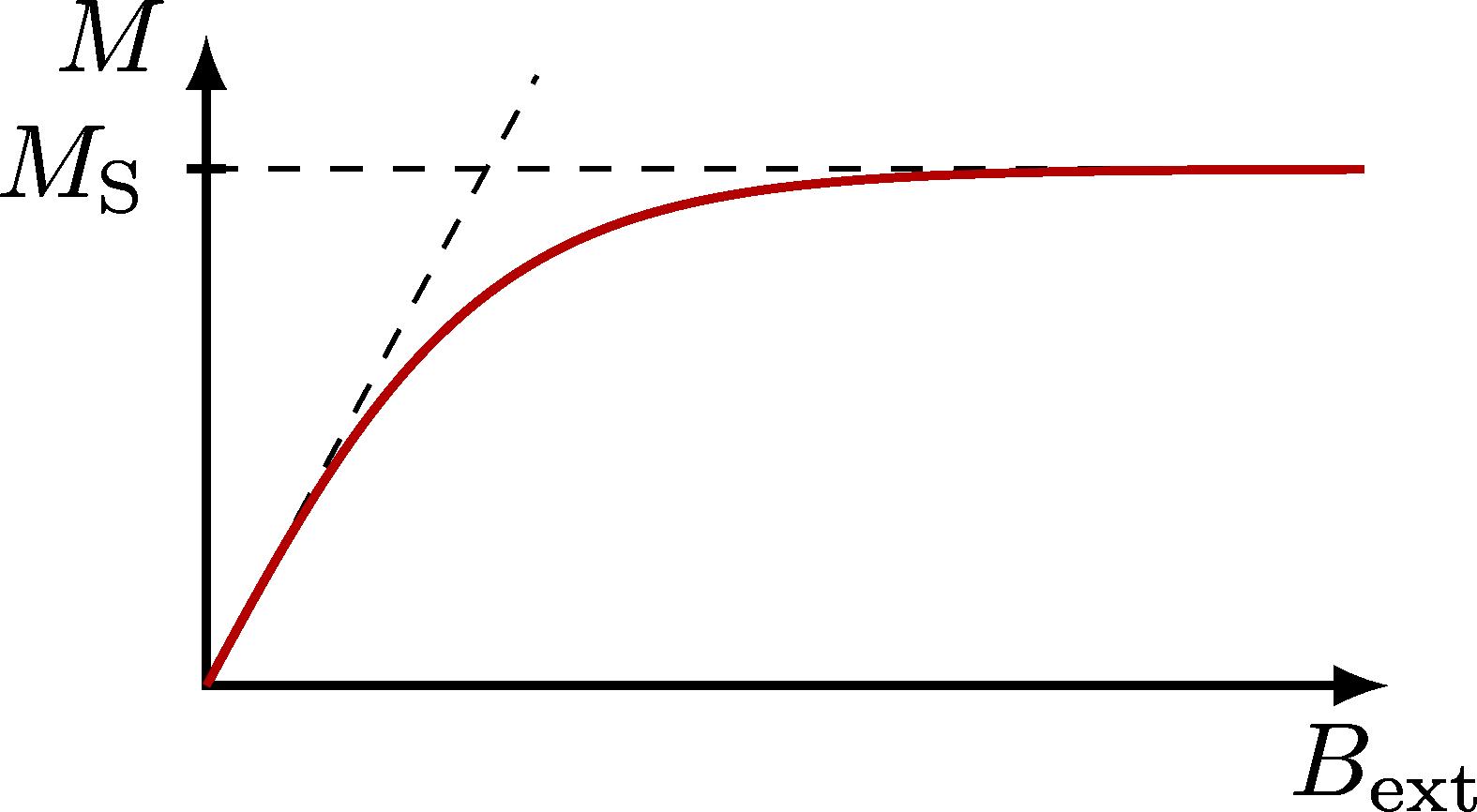 magnetization_plots-001.png