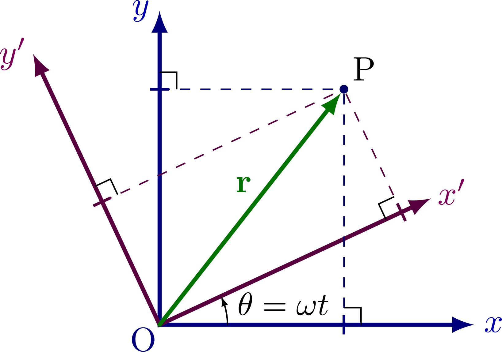 reference_frame_rotational-001.png
