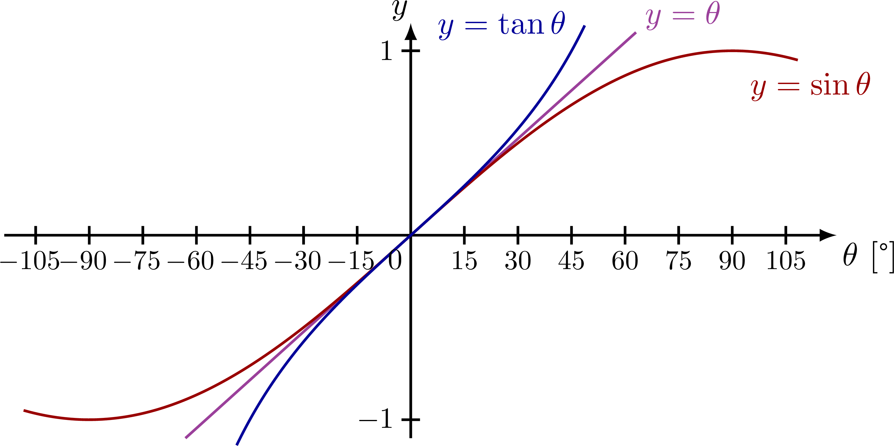 small_angle_approximation-001.png